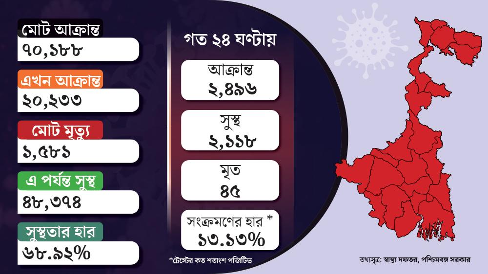 কলকাতার পাশাপাশি রাজ্যের দক্ষিণ এবং উত্তরাংশে করোনা-রোগীর সংখ্যাও বেড়েছে। গ্রাফিক: শৌভিক দেবনাথ