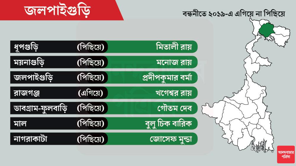 জলপাইগুড়ি জেলায় মোট আসন ৭টি। ডাবগ্রাম-ফুলবাড়ি থেকে এ বারও প্রার্থী মন্ত্রী গৌতম দেব।
