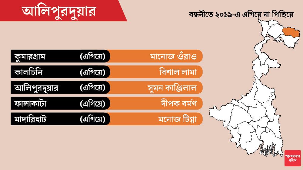আলিপুরদুয়ার জেলায় ২০১৬ সালে মাদারিহাট আসন জিতেছিল বিজেপি। এ বারও সেখানে প্রার্থী হয়েছেন বিধায়ক মনোজ টিগ্গা।