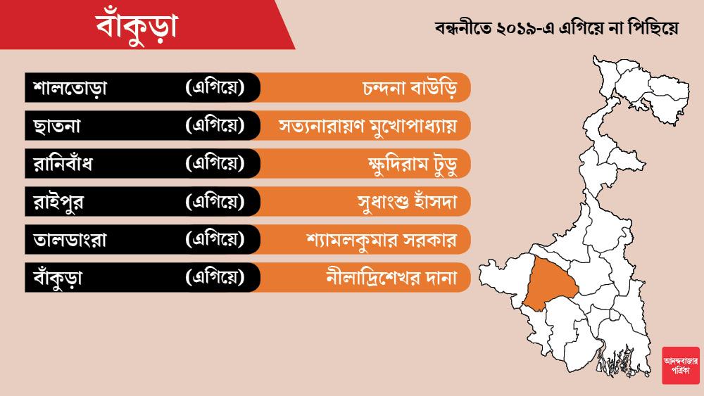বাঁকুড়া জেলায় মোট ১২টি আসন। লোকসভা নির্বাচনের নিরিখে সব ক'টিতেই এগিয়ে বিজেপি।