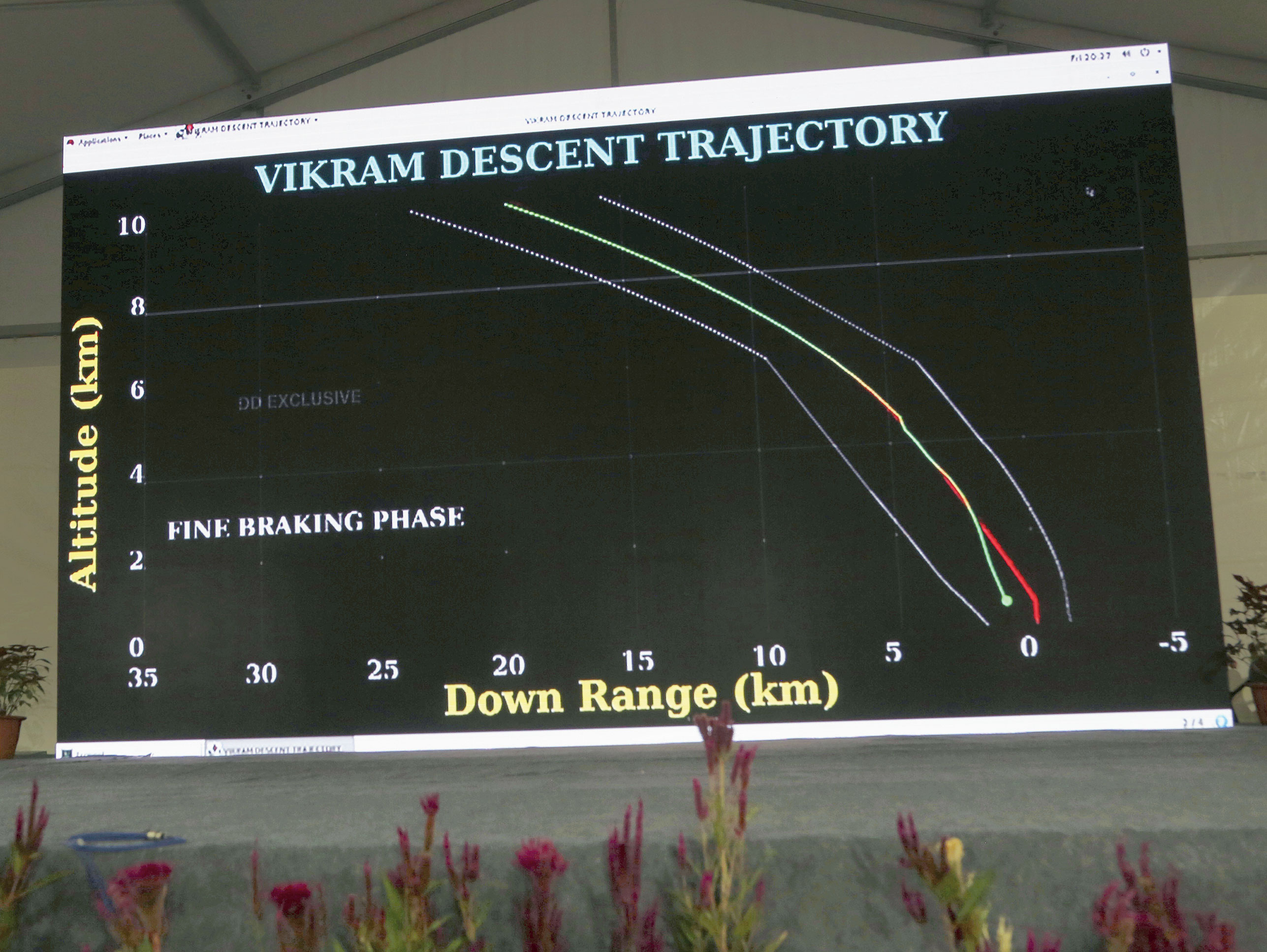 Trajectory graphics of Chandrayaan-2 are displayed on a screen at a media center in Isro on Saturday.