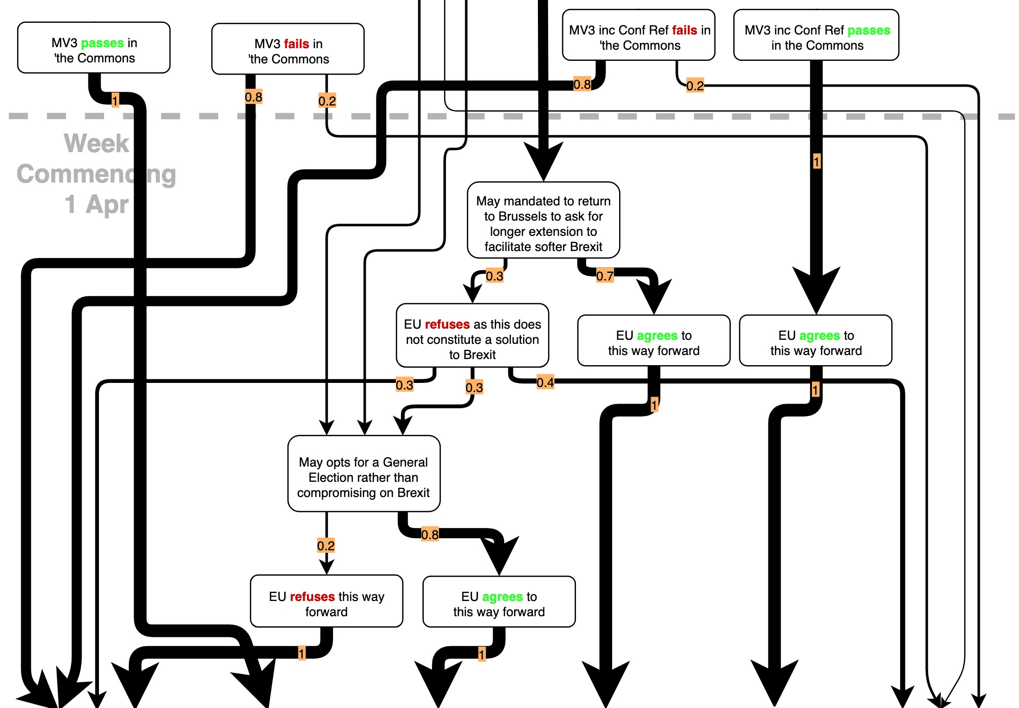 One of many flowcharts explaining Brexit permutations created by Jon Worth, a communications consultant for European politicians.