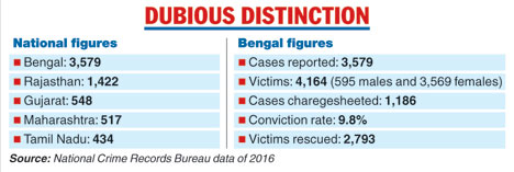 Bengal tops human trafficking list