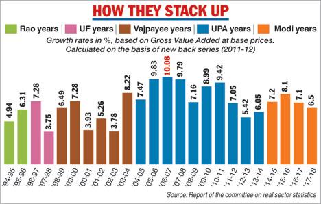 Double-digit delight for Manmohan era
