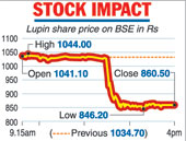 US shock for Lupin shares